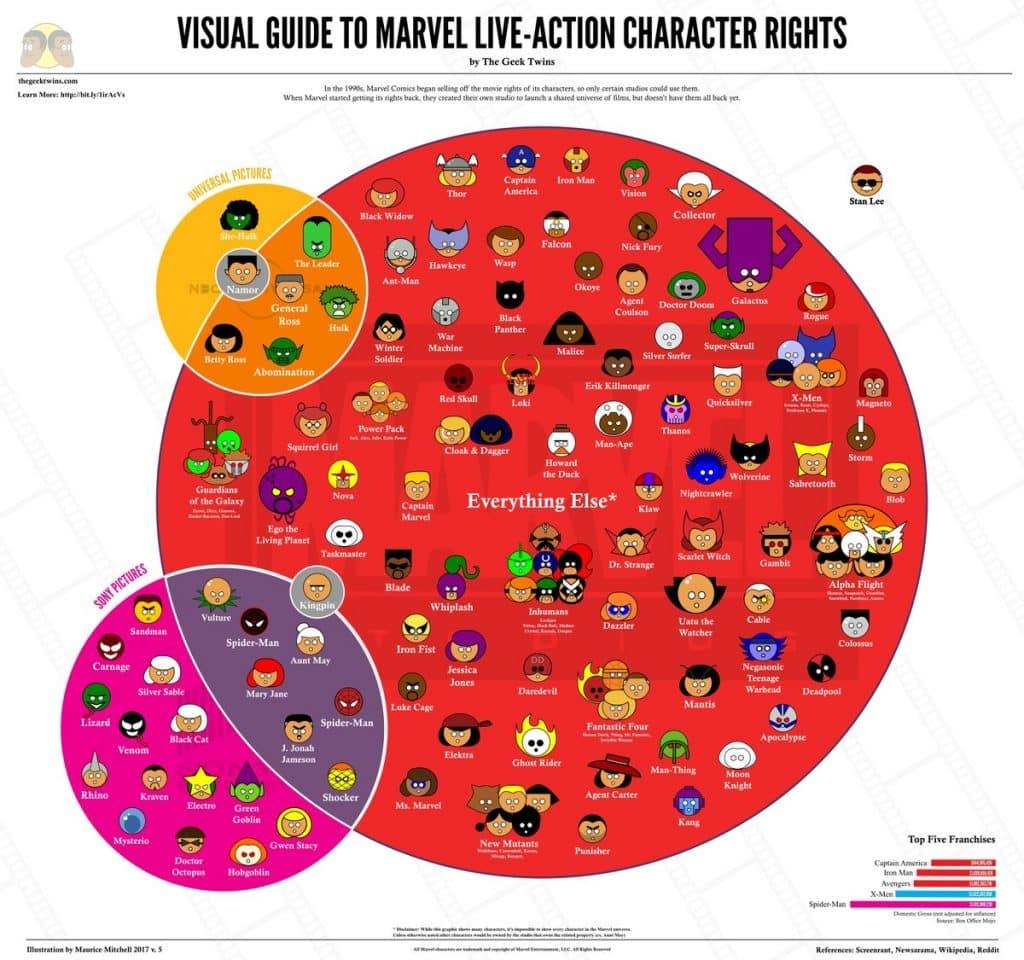 Marvel Studios Character Infographic